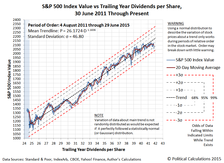 S&P 500 Daily Closing Value vs Trailing Year Dividends per Share, 30 June 2011 through 29 June 2015