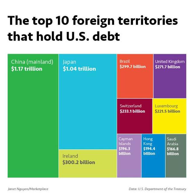 10 quốc gia nắm giữ số nợ lớn nhất của Mỹ, trong đó Trung Quốc ở vị trí số 1