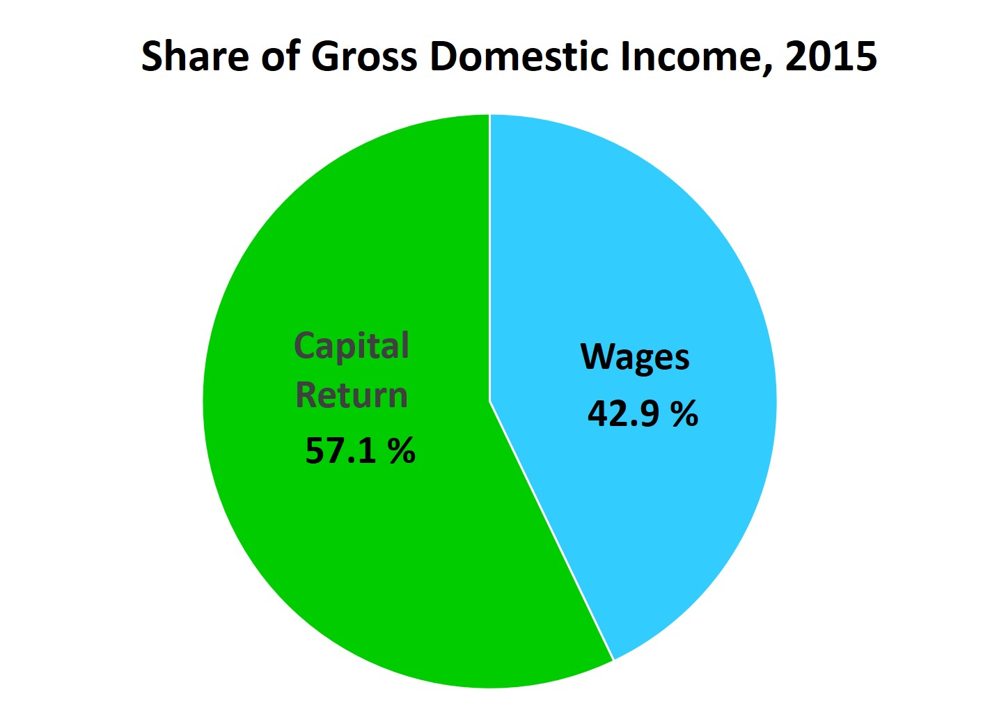 gross domestic product equal to social A social security payment received by a retired teacher e  net exports equal zero e exports exceed imports by $1 trillion 3-  1)which of the following is included in gross domestic product (gdp solution: the value of an accountant's services explanation: gdp includes the value of services 2) gross domestic product (gdp) equals $5.