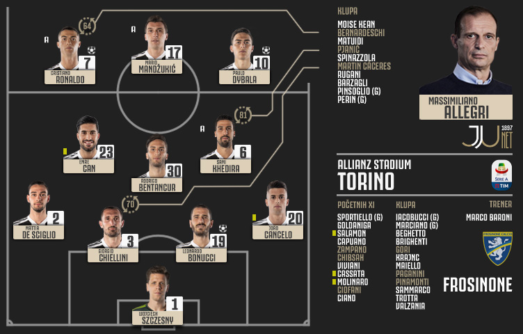 Serie A 2018/19 / 24. kolo / Juventus - Frosinone 3:0 (2:0)