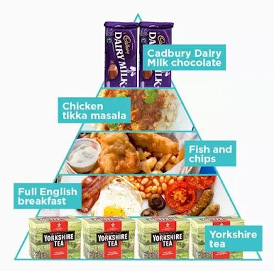 pirámide alimentaria inglesa