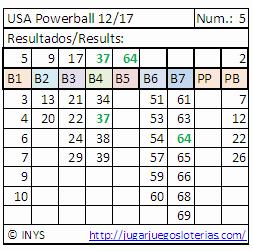 resultados probabilidades powerball