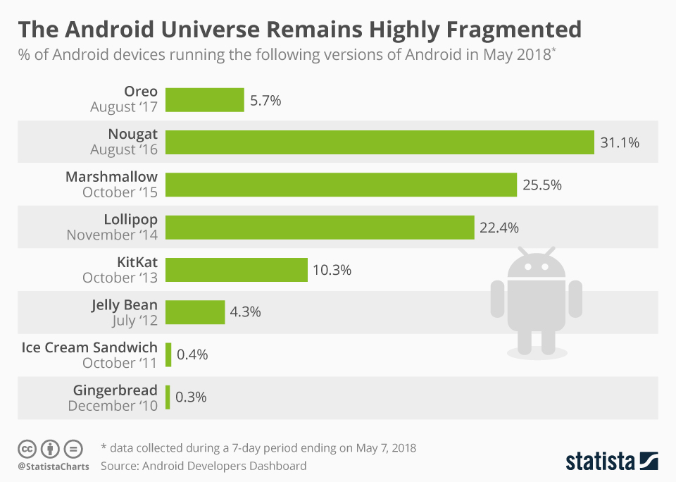 The Android Universe Remains Highly Fragmented