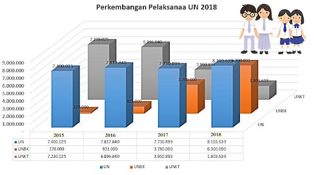 Perkembangan pelaksanaan Ujian Nasional tahun pelajaran 2017/2018