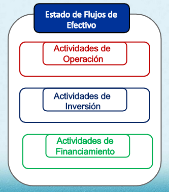 DOCENTE CONTABILIDAD FINANCIERA Estado de Flujo de Efectivo