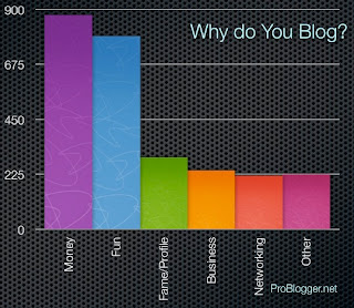Statistic Blog, Sebab Ada Blog, Blog, Blogging, Why You Blogging