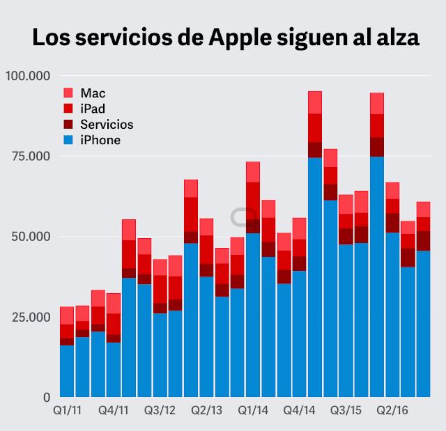 apple-finanzas-cuarto-trimestre-2016-servicios