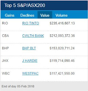 ASX Top 5 Turnover for 5th of February 2018