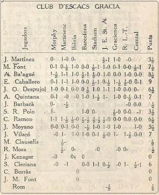 III Campeonato de Catalunya de Ajedrez por Equipos, resultados de los jugadores del Club d'Escacs Gràcia