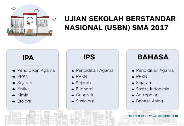 tahun ini juga akan diselenggarakan USBN MATA PELAJARAN USBN SMA/MA 2019/2018