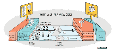 The Large Scale Scrum Framework