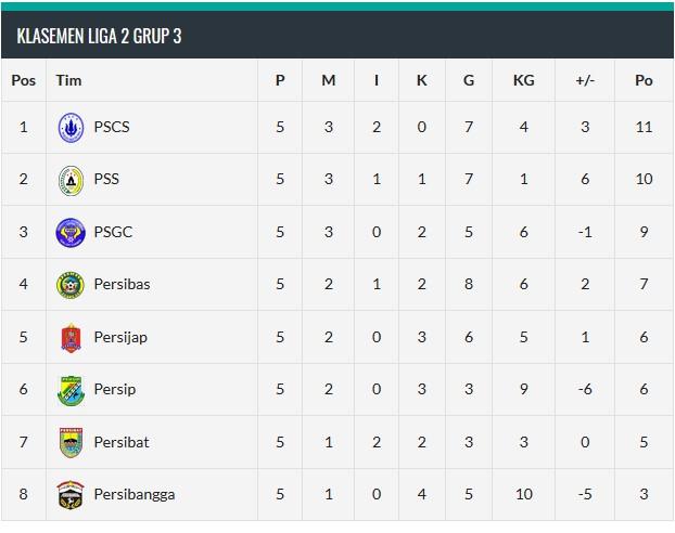 Klasemen Liga 2 Indonesia