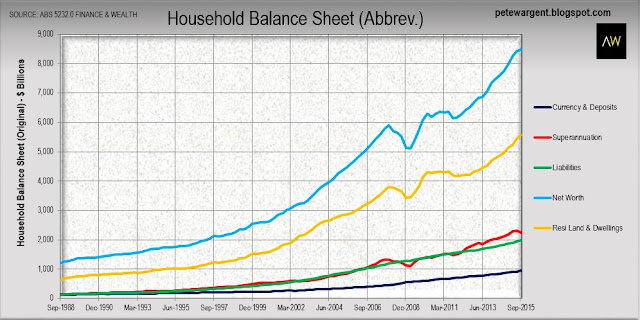 Household balance sheet