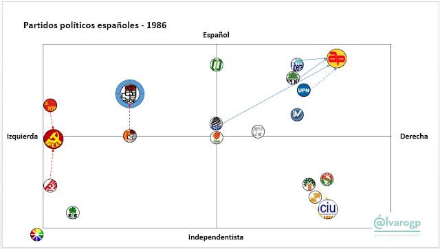 1986 - 40 años en Democracia - Evolución del espectro político español - Partidos políticos en España 1977-2017 -  Elecciones en España - el troblogdita - ÁlvaroGP - Social Media & SEO Strategist