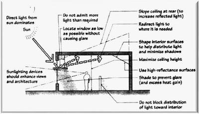 Sistem Pencahayaan Alami