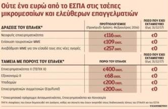 Ούτε ένα ευρώ από τους πόρους του ΕΣΠΑ δεν έχει φτάσει στις τσέπες τελικών δικαιούχων