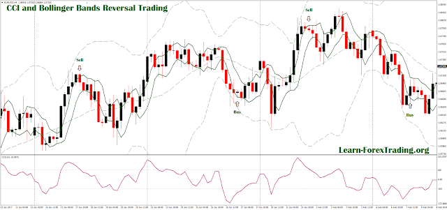 CCI and Bollinger Bands Reversal Trading