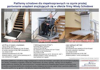 Porównanie platform schodowych
