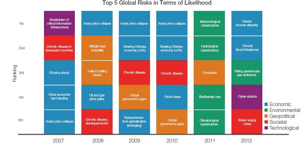 5cd4bc70c7d 2012. aastal tulevikku vaadates tekitavad enim muret sotsiaal-majanduslikud  riskid: sissetulekute ebavõrdsus ning riikide eelarveprobleemid (allikas:  WEF)