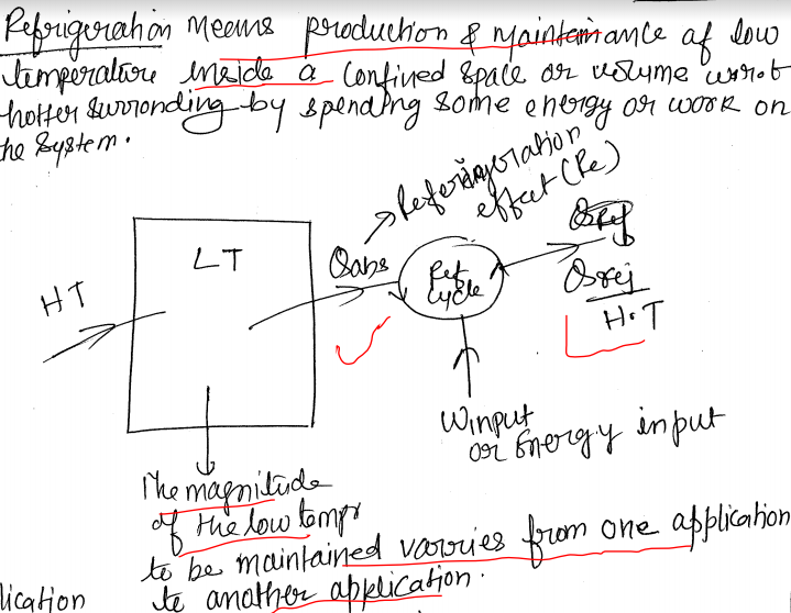 Refrigeration and Air Conditioning RAC GATE IES Hand Written