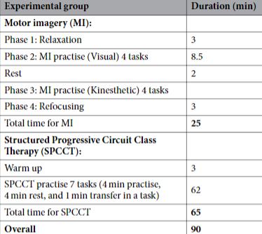 図:運動イメージ訓練の内容