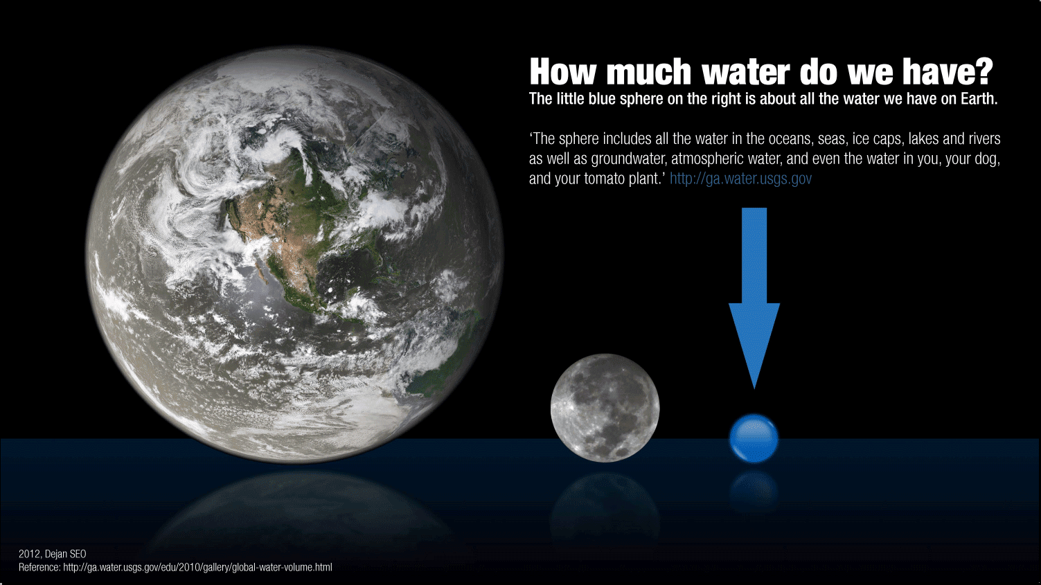 Water Matters Source Of Life Running Out Water Scientists