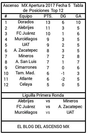LOS DORADOS DE SINALOA: Ascenso MX Apertura 2017 Fecha 6 Dorados ...