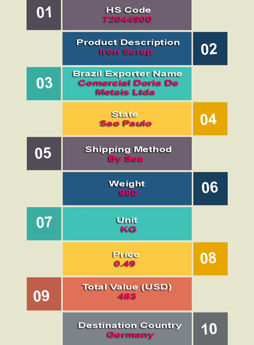 what does brazil trade with other countries
