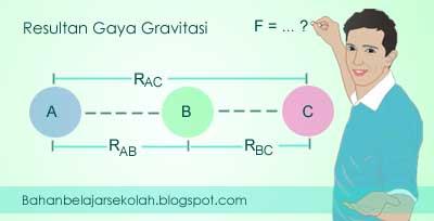 Menentukan resultan gaya gravitasi