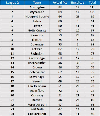 Season Handicap Betting Table 2017/18 - League 2