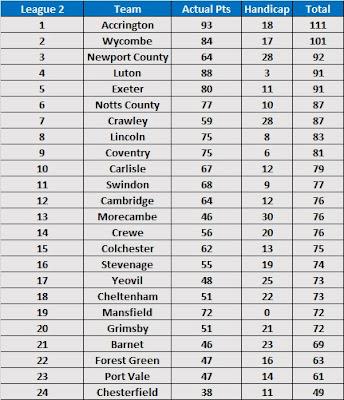 Season Handicap Betting Table 2017/18 - League 2