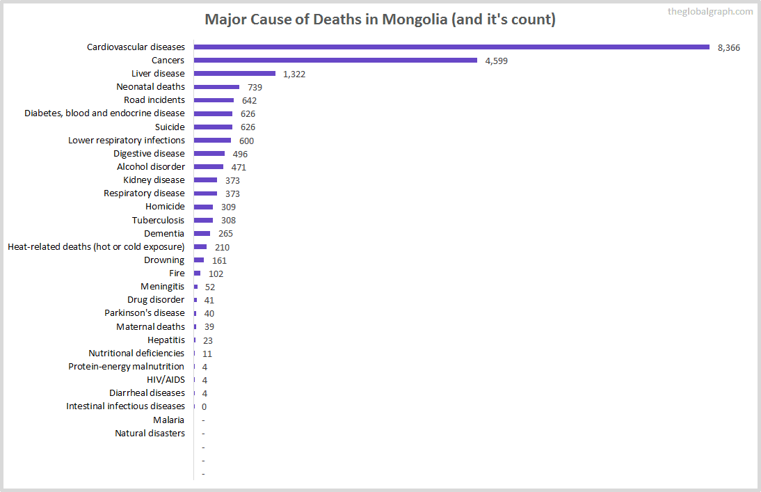 Major Cause of Deaths in Mongolia (and it's count)
