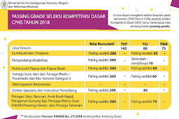 Passing Grade Seleksi Kompetensi Dasar CPNS Tahun 2018