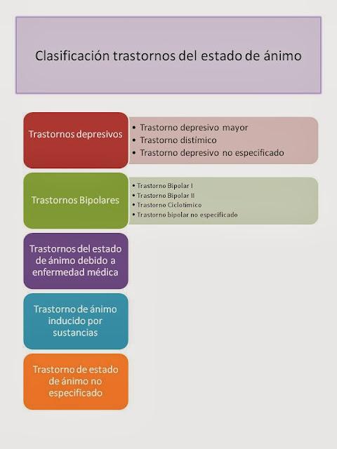 clasificacion de los trastornos del estado de animo