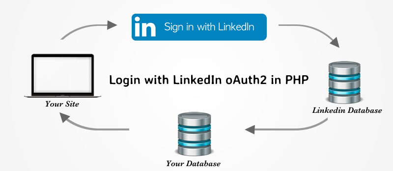 linkedin login oauth2 using php