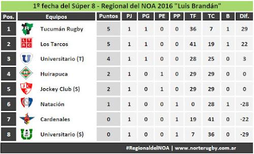 Posiciones: 1º fecha del Súper 8 - Regional del NOA 2016 Luis Brandán