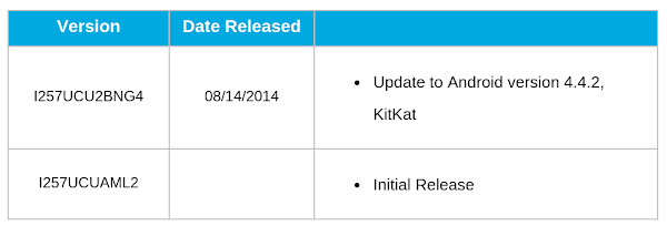 Samsung Galaxy S4 mini for AT&T receives Android 4.4 KitKat