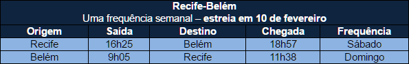 Azul estreia operação do A320neo entre Belém e o Recife