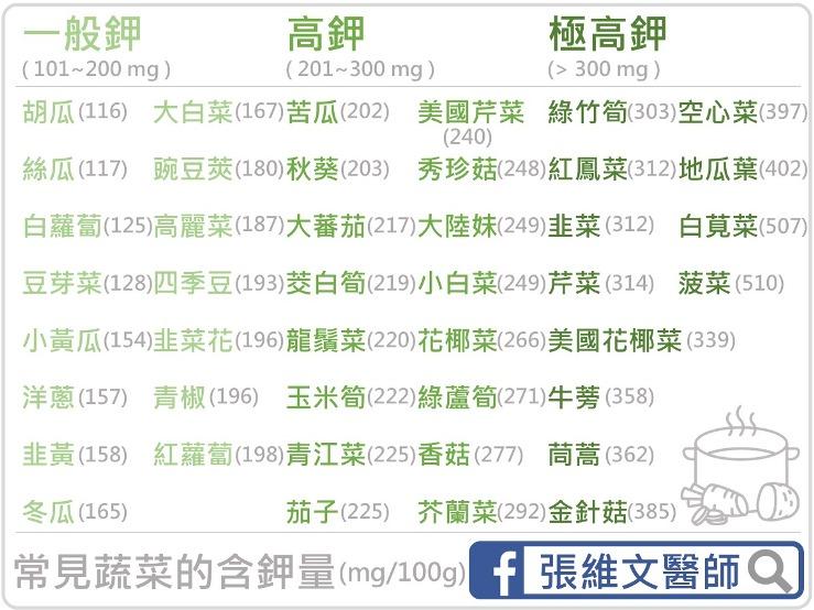 醫師教你挑蔬果,讓鉀離子剛剛好 - 照護線上