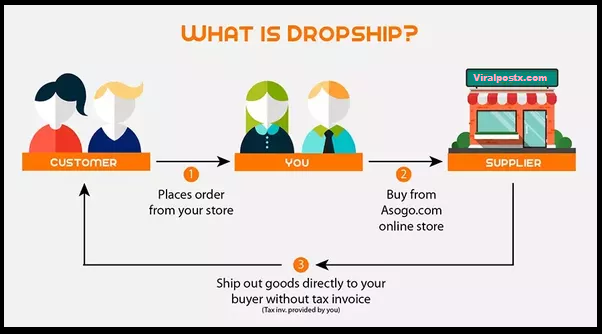 What is Dropshipping Business?/What is drop shipping business plan?/How to do Facebook,Instagram,Google Advertisement in Dropshipping  Business?