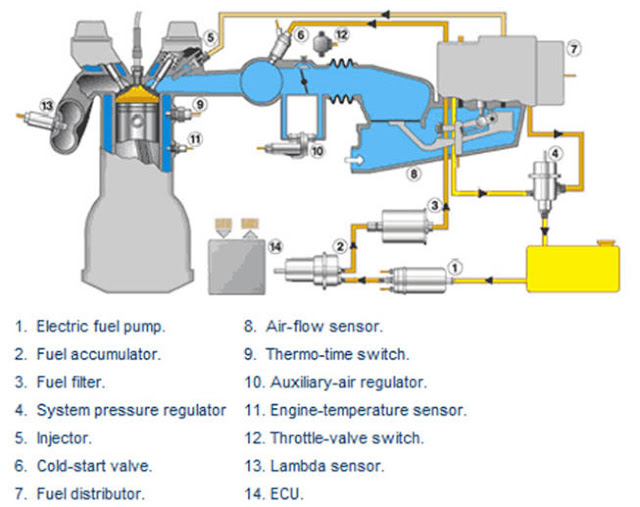 Perbedaan Sistem Injeksi K-Jetronik,  L-EFI Dan D-EFI,Jenis Sistem Injeksi Motor Bensin Berdasarkan Sistem Kontrolnya