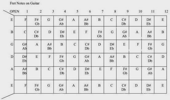 Guitar Chords: February 2014