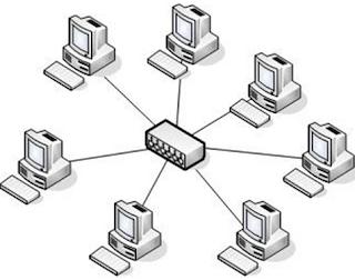 pengertian topologi jaringan dan contohnya pengertian topologi jaringan dan macam macamnya