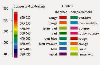 Valchimiste des couleurs la couleur des chakras for Couleur complementaire du bleu