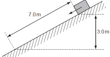 A block of mass 2.0 kg is released from rest on a slope