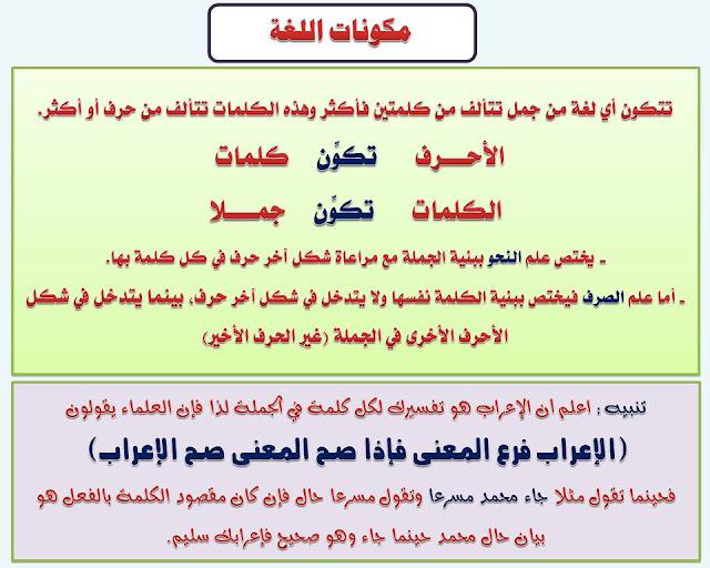 """انفراد.... كل قواعد اللغة العربية لطلاب """"ابتدائي - اعدادي - ثانوي"""" في صورة لوحات مبسطة مع الشرح والتدريبات 2"""