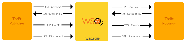 Apache Thrift Client for WSO2 CEP