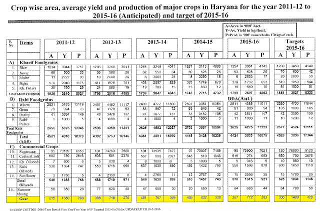 Advance Estimate statistics of Guar Gum seed production  area yield from Haryana ( India ) in year 2015-2016.