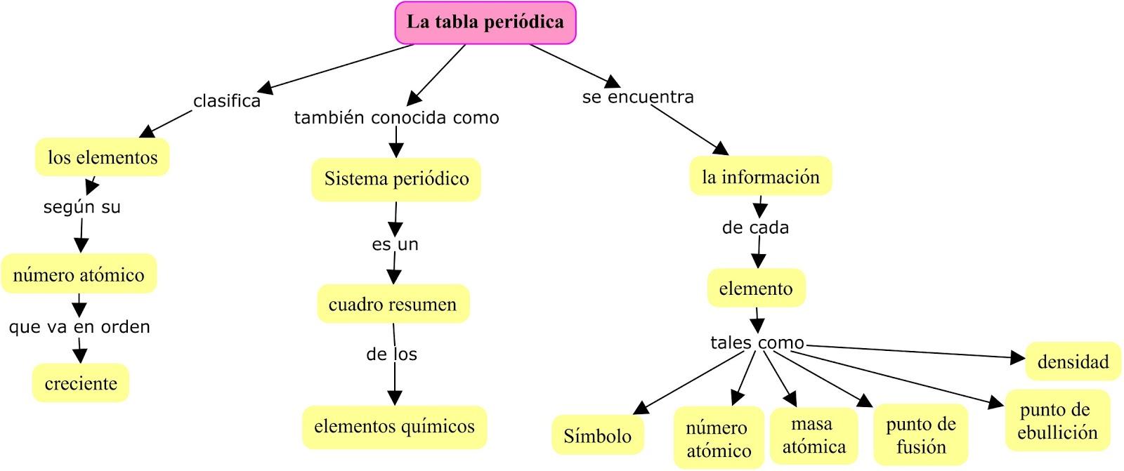Mapa conceptual sobre la tabla peridica urtaz Image collections