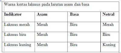 indikator asam dan basa kertas lakmus